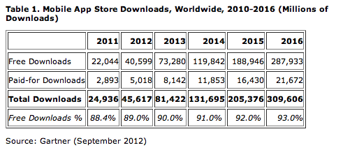 Mobile App Store Downloads - Gartner 2012