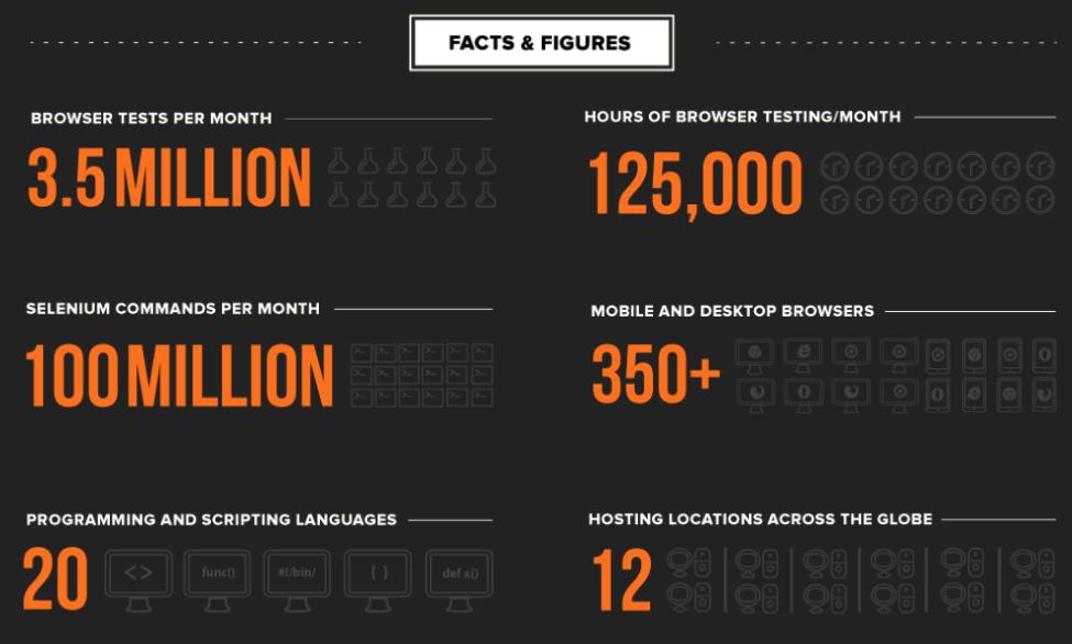 BrowserStackFacts & Figures