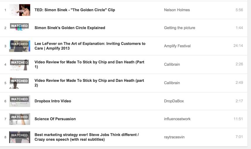 List of Videos by Shankar