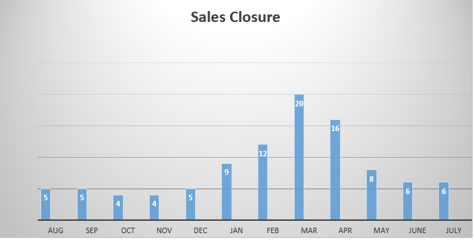 Sales closure seasonal
