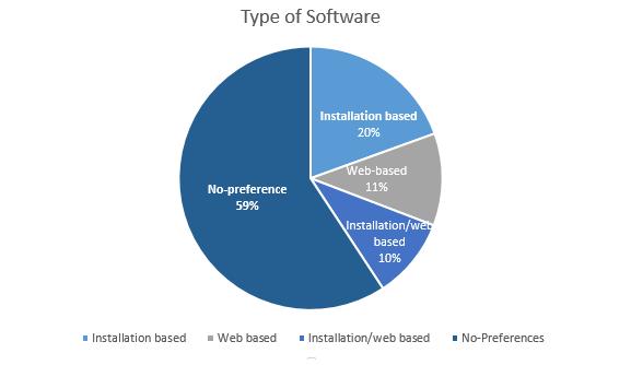 typeofsoftware
