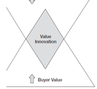 Value-Innovation