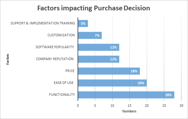 factors influencing purchase decision