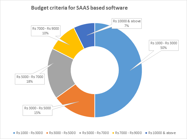 budget criteria for SaaS based sofwtare