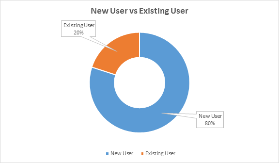new user v/s existing users