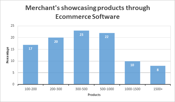 average number of products showcased by ecommerce merchants