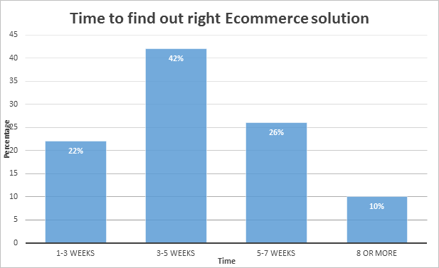 time to find ecommerce solution