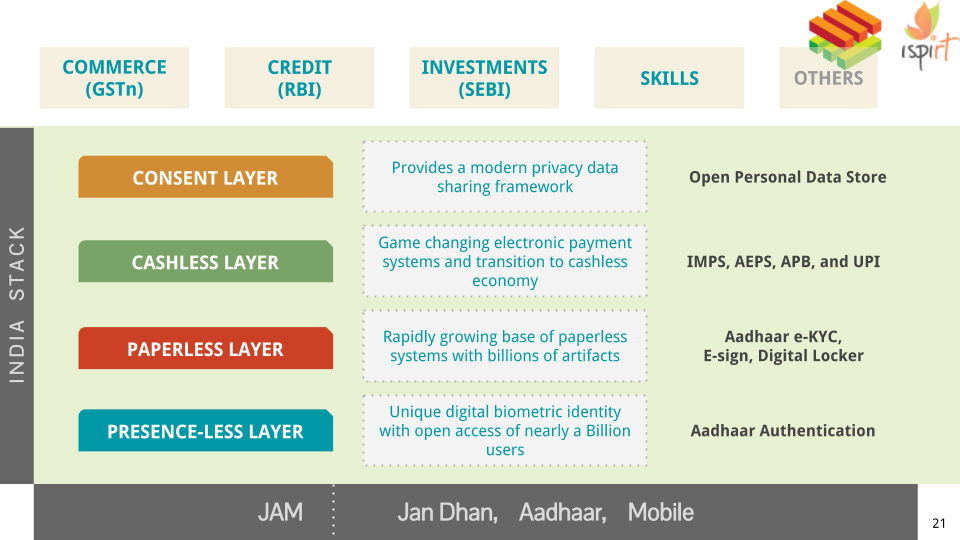 Slide Showing the 4 layers of the India Stack