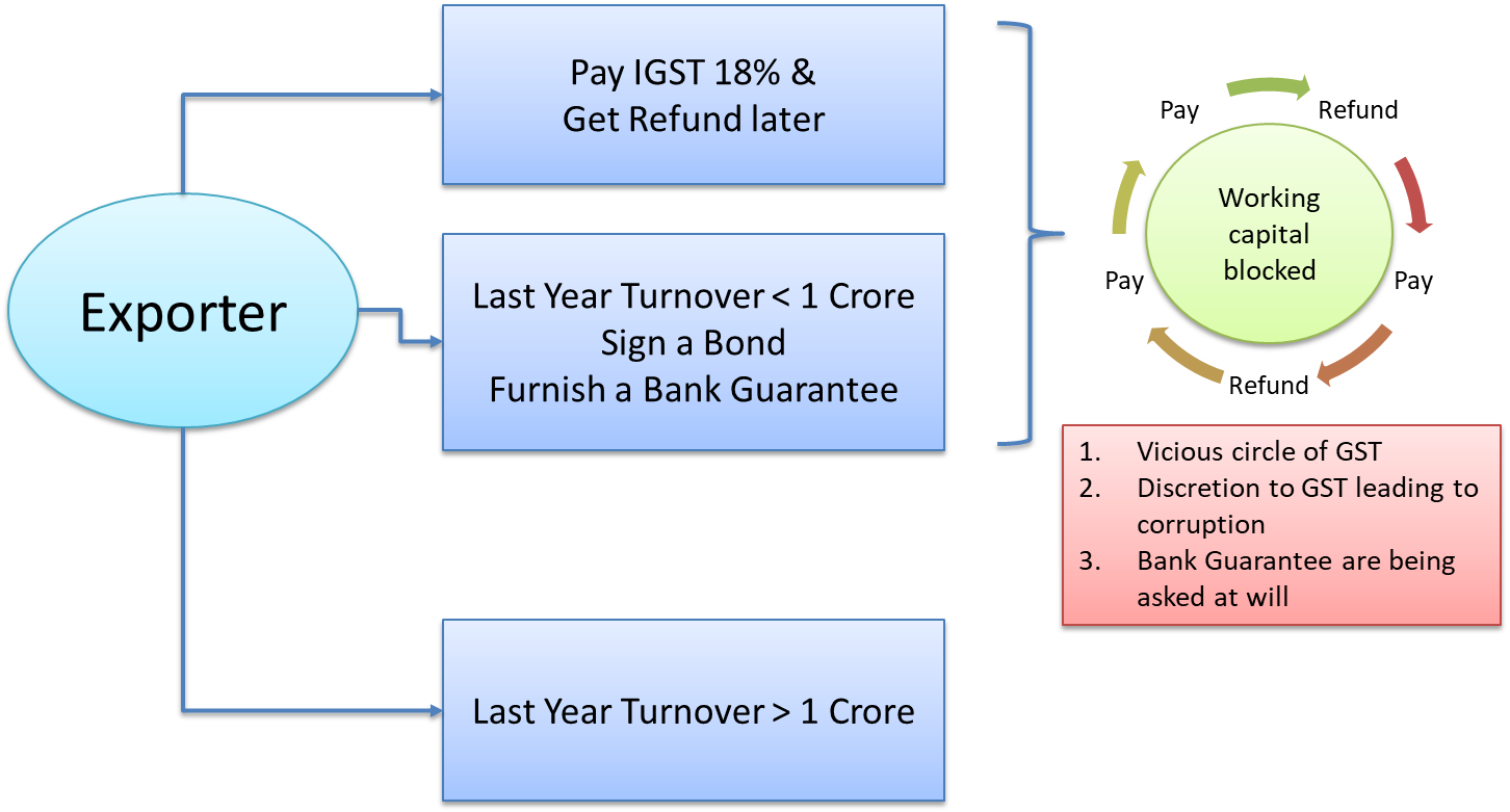 gst-workingcapital