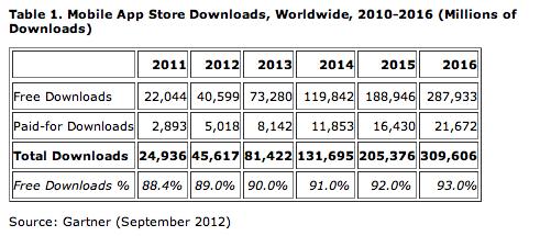 Mobile App Store Downloads - Gartner 2012