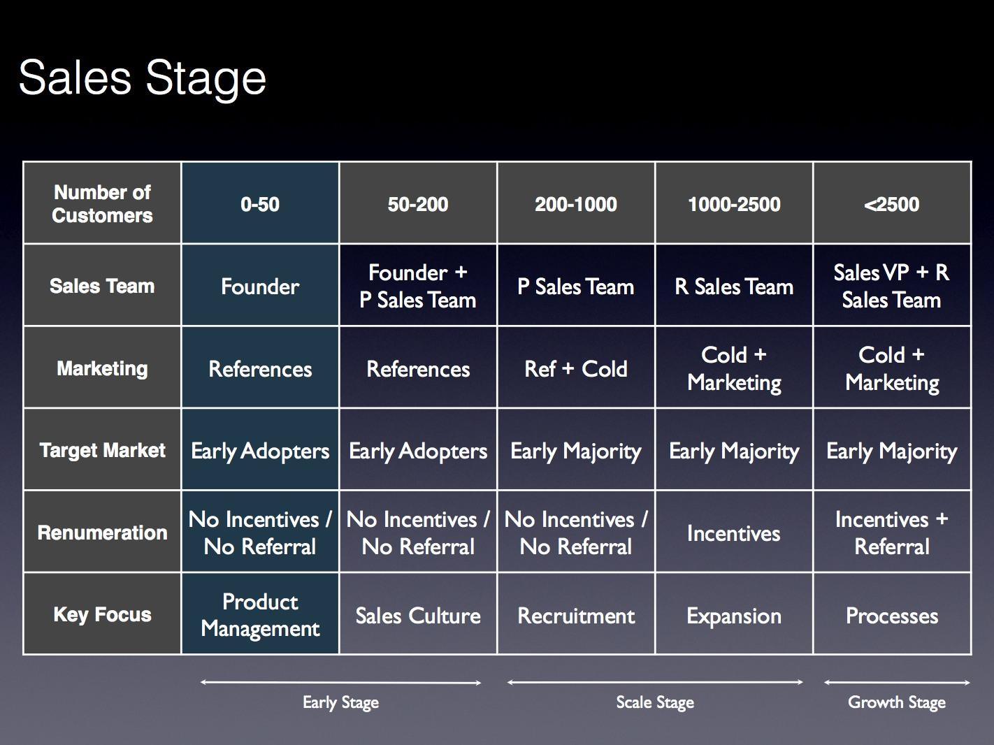 Sales Stage - Practo