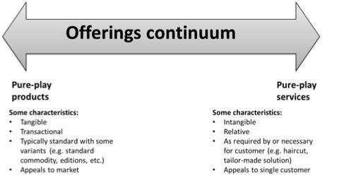 Offerings Continuum