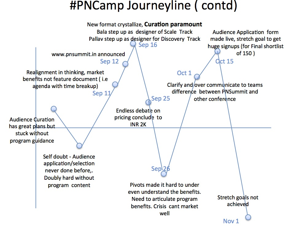 PNCamp journey