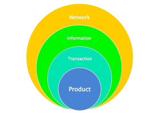 Product-network-transaction-information