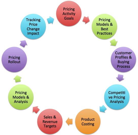 Pricing Process