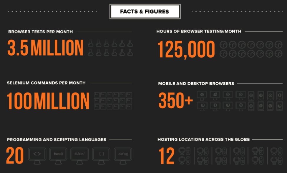 BrowserStackFacts & Figures