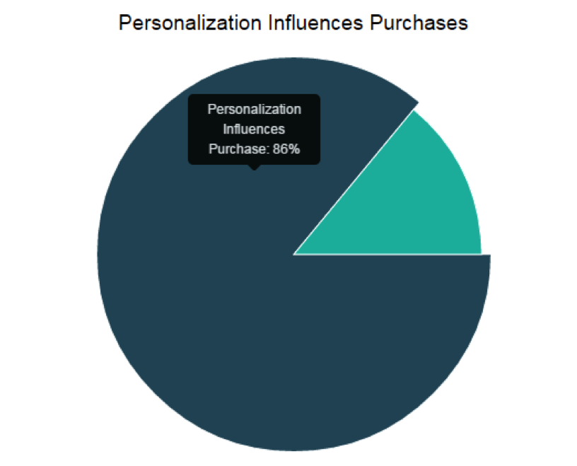 Personalization Influeces Purchases