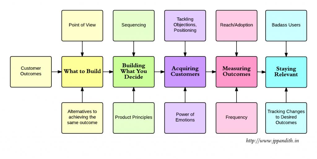 Product_Strategy - Pandith Jantakahalli