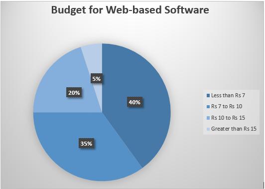 Web based budget2