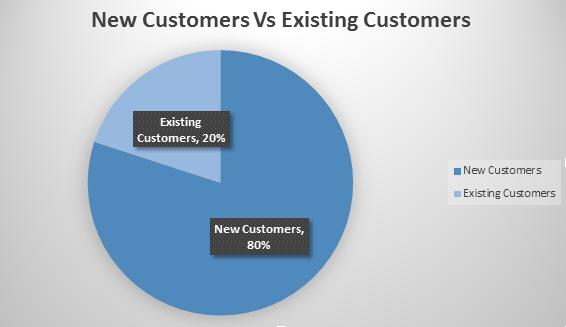 new vs existing customer