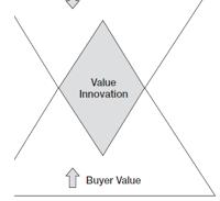 Value-Innovation