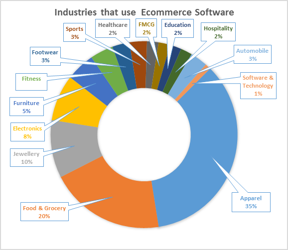industries using ecommerce software
