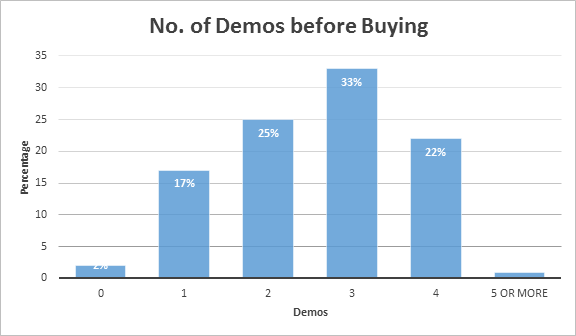 no. of demos before buying