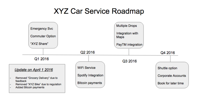 XYZ Car service Road map