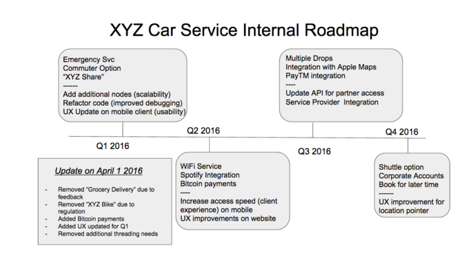 XYZ Internal Roadmap