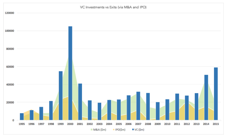 VC vs M&A vs IPO