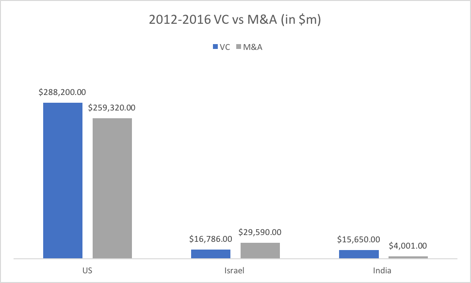 2012-2016 VC vs M&A