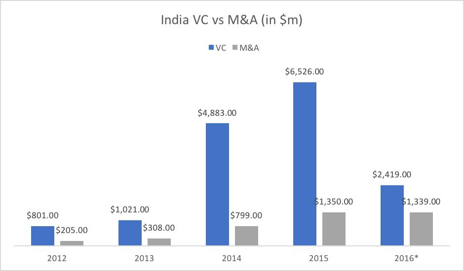 India VC vs M&A