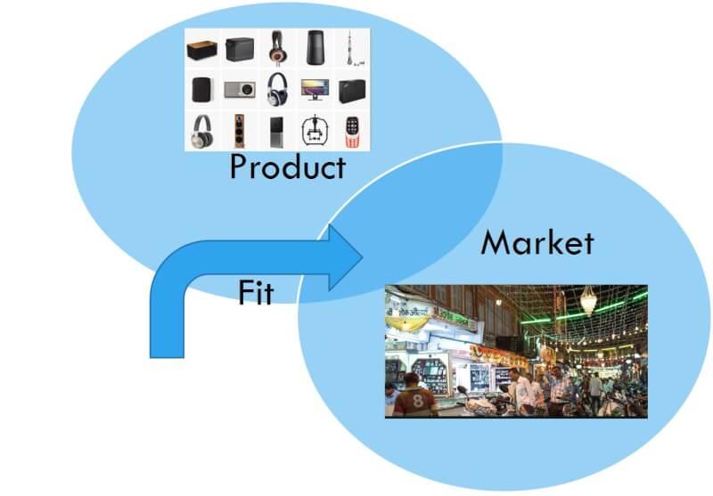 0db1bb5e864 Obsessive Focus To Product Market Fit – Tricks of the Trade and 5 Case  Studies